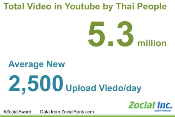 Thailand_social_media_2013__infographic__09
